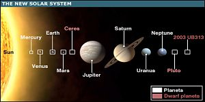 """The New Solar System (Pluto is now a """"dwarf planet"""")"""